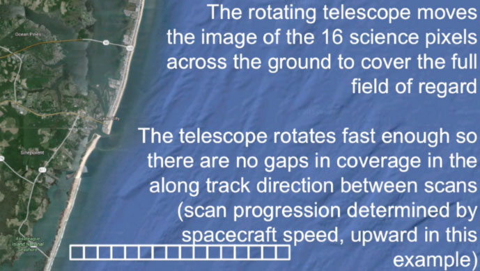 Rotating telescope ground coverage animation
