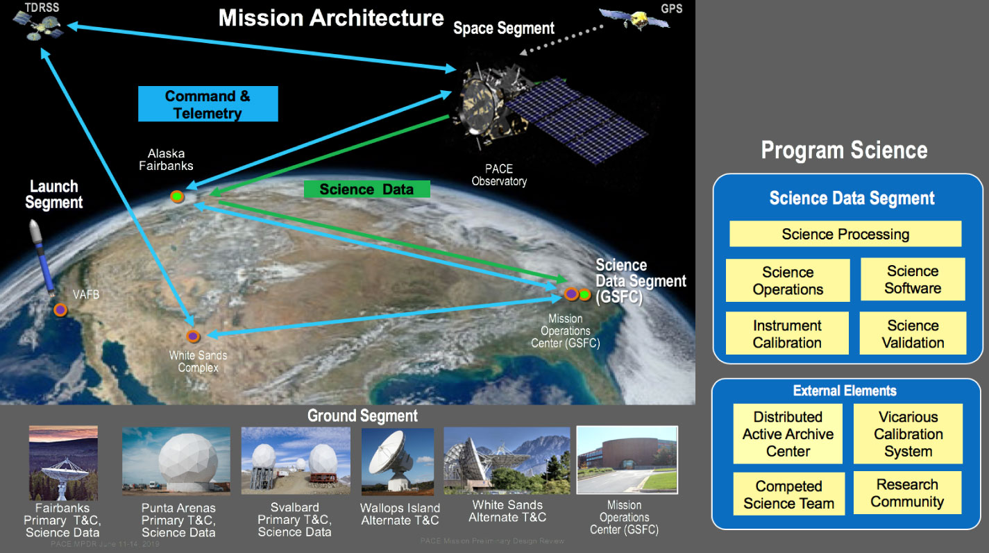 PACE Mission Architecture