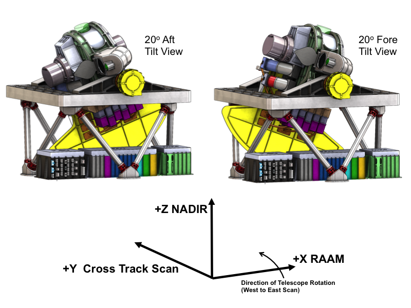 A diagram of the optical bench tilts on the proposed PACE Ocean Color Instrument.