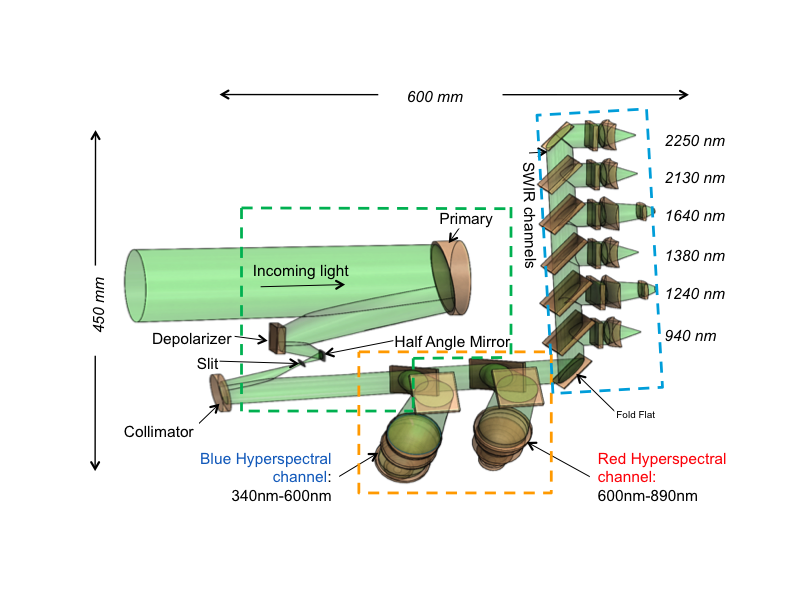 The internal design of the PACE Ocean Color Instrument (OCI). The instrument is designed to include two hyperspectral and six SWIR channels.