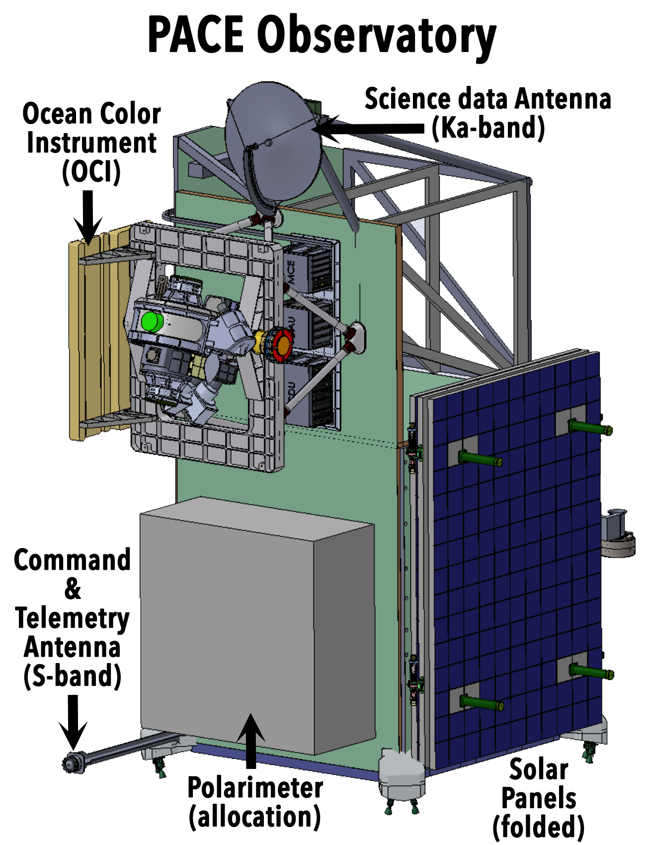 Illustration of the PACE observatory with solar panel (dark blue) deployed. In this perspective, the Ocean Color Instrument is located toward the bottom right. The S-band omni-directional command and telemetry antenna is pointing down (foreground).