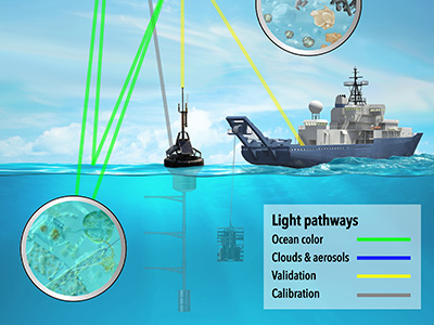 Depiction of how ocean color, clouds and aerosols information will be collected by the PACE satellite. In-water and airborne instruments will be employed to validate PACE data. Calibration of satellite sensors will involve using the Sun, moon, and ocean buoys as reference sources. Credit: NASA/GSFC