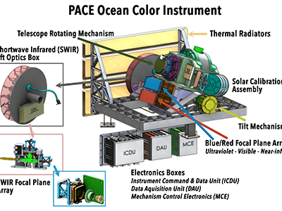 Ocean Color Instrument Annotated Diagram