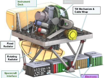 Draft Ocean Color Instrument (OCI) Diagram