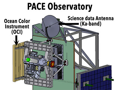PACE Observatory Diagram (Stowed Solar Panel)