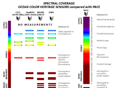 PACE Spectral Coverage Compared to Heritage Sensors